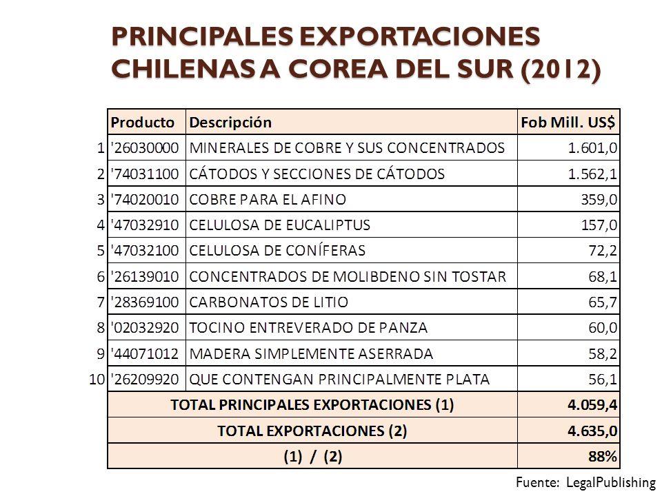 PRINCIPALES EXPORTACIONES CHILENAS A COREA DEL SUR (2012) Fuente: LegalPublishing