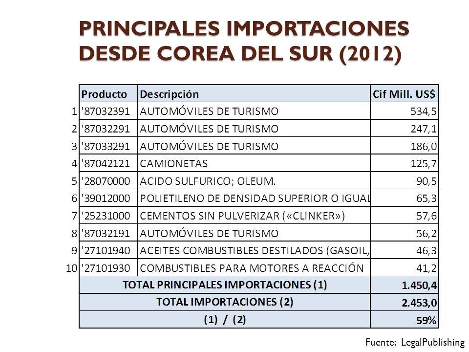 PRINCIPALES IMPORTACIONES DESDE COREA DEL SUR (2012) Fuente: LegalPublishing