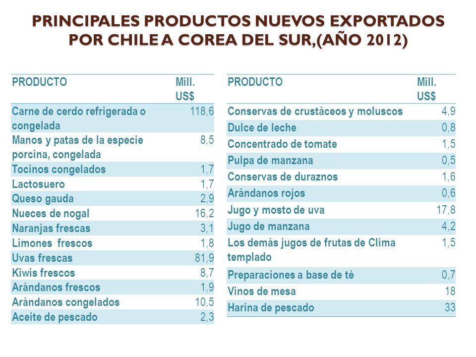 PRINCIPALES PRODUCTOS NUEVOS EXPORTADOS POR CHILE A COREA DEL SUR,(AÑO 2012) PRODUCTOMill.