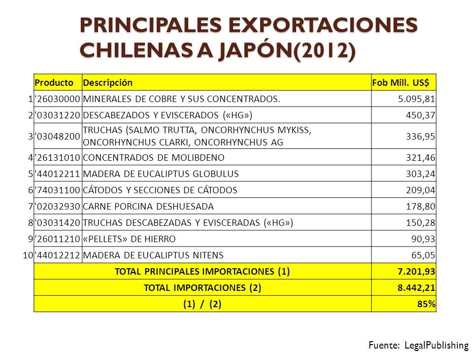 PRINCIPALES EXPORTACIONES CHILENAS A JAPÓN(2012) Fuente: LegalPublishing ProductoDescripciónFob Mill.
