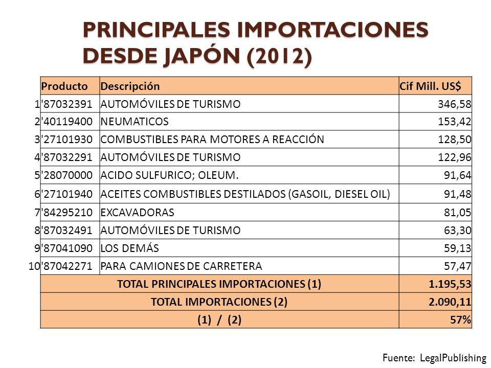 PRINCIPALES IMPORTACIONES DESDE JAPÓN (2012) Fuente: LegalPublishing ProductoDescripciónCif Mill.
