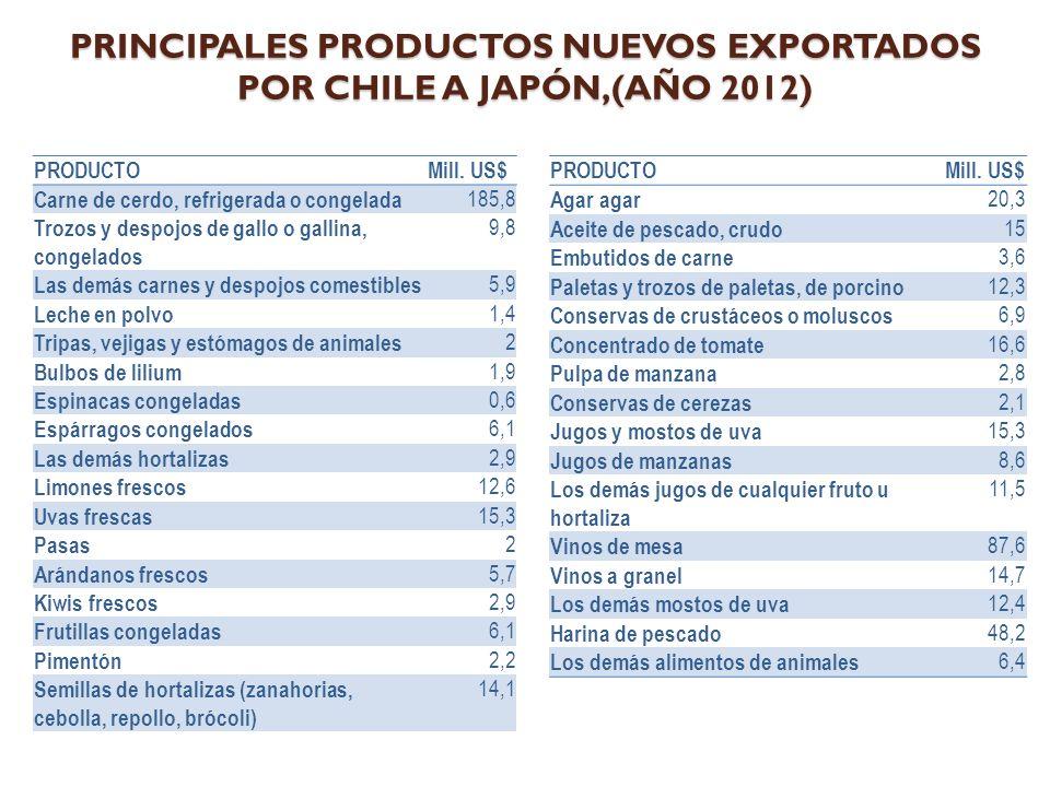 PRINCIPALES PRODUCTOS NUEVOS EXPORTADOS POR CHILE A JAPÓN,(AÑO 2012) PRODUCTOMill.