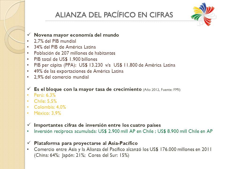ALIANZA DEL PACÍFICO EN CIFRAS Novena mayor economía del mundo 2,7% del PIB mundial 34% del PIB de América Latina Población de 207 millones de habitantes PIB total de US$ 1.900 billones PIB per cápita (PPA): US$ 13.230 v/s US$ 11.800 de América Latina 49% de las exportaciones de América Latina 2,9% del comercio mundial Es el bloque con la mayor tasa de crecimiento (Año 2012, Fuente: FMI) Perú: 6,3% Chile: 5,5% Colombia: 4,0% México: 3,9% Importantes cifras de inversión entre los cuatro países Inversión recíproca acumulada: US$ 2.900 mill AP en Chile ; US$ 8.900 mill Chile en AP Plataforma para proyectarse al Asia-Pacífico Comercio entre Asia y la Alianza del Pacífico alcanzó los US$ 176.000 millones en 2011 (China: 64%; Japón: 21%; Corea del Sur: 15%)