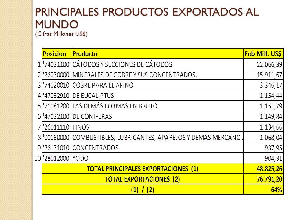 PRINCIPALES PRODUCTOS EXPORTADOS AL MUNDO (Cifras Millones US$)