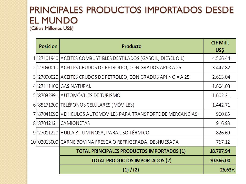 PRINCIPALES PRODUCTOS IMPORTADOS DESDE EL MUNDO (Cifras Millones US$)
