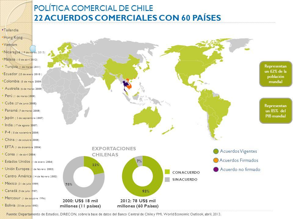Representan un 62% de la población mundial Representan un 85% del PIB mundial Acuerdos Firmados Acuerdos Vigentes Acuerdo no firmado Fuente: Departamento de Estudios, DIRECON, sobre la base de datos del Banco Central de Chile y FMI, World Economic Outlook, abril, 2013.