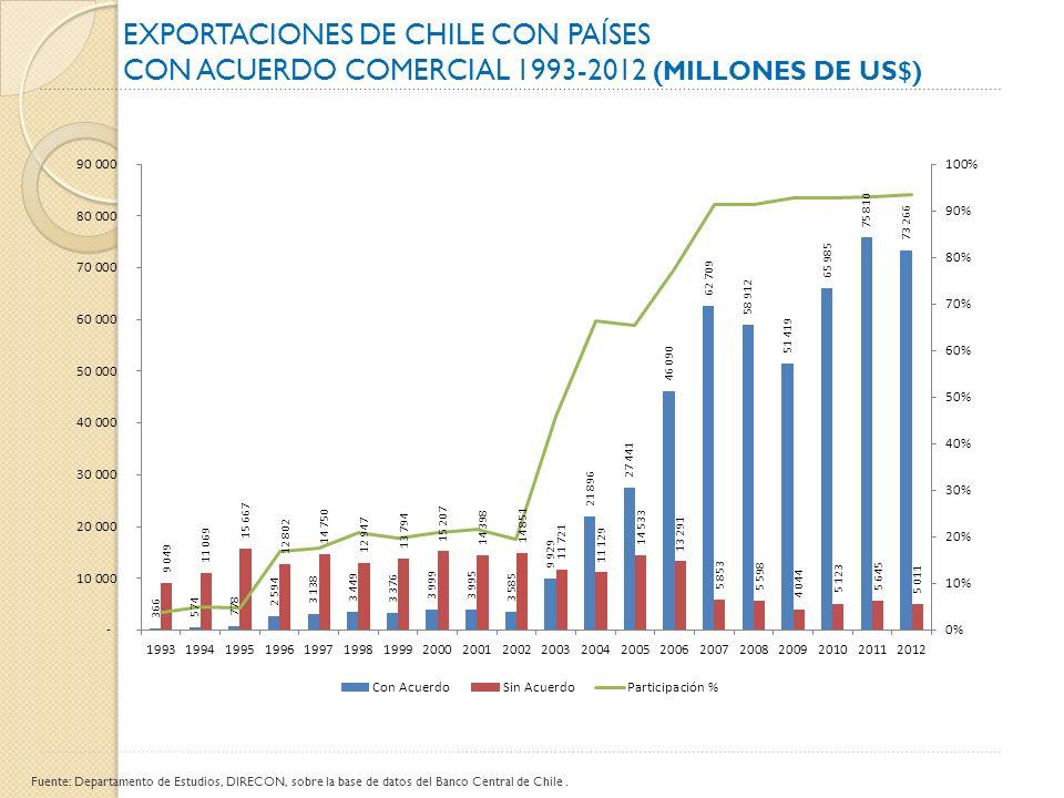 EXPORTACIONES DE CHILE CON PAÍSES CON ACUERDO COMERCIAL 1993-2012 (MILLONES DE US$) Fuente: Departamento de Estudios, DIRECON, sobre la base de datos del Banco Central de Chile.