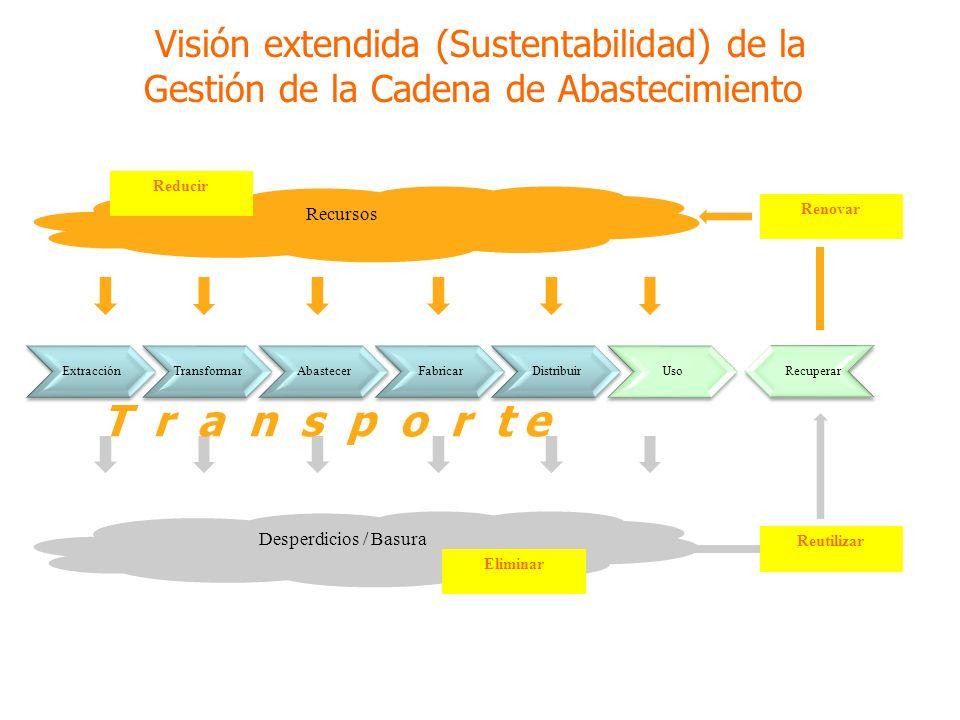 ExtracciónTransformarAbastecerFabricarDistribuirUso Recuperar Recursos Desperdicios / Basura Reducir Reutilizar Renovar Eliminar Visión extendida (Sustentabilidad) de la Gestión de la Cadena de Abastecimiento T r a n s p o r t e