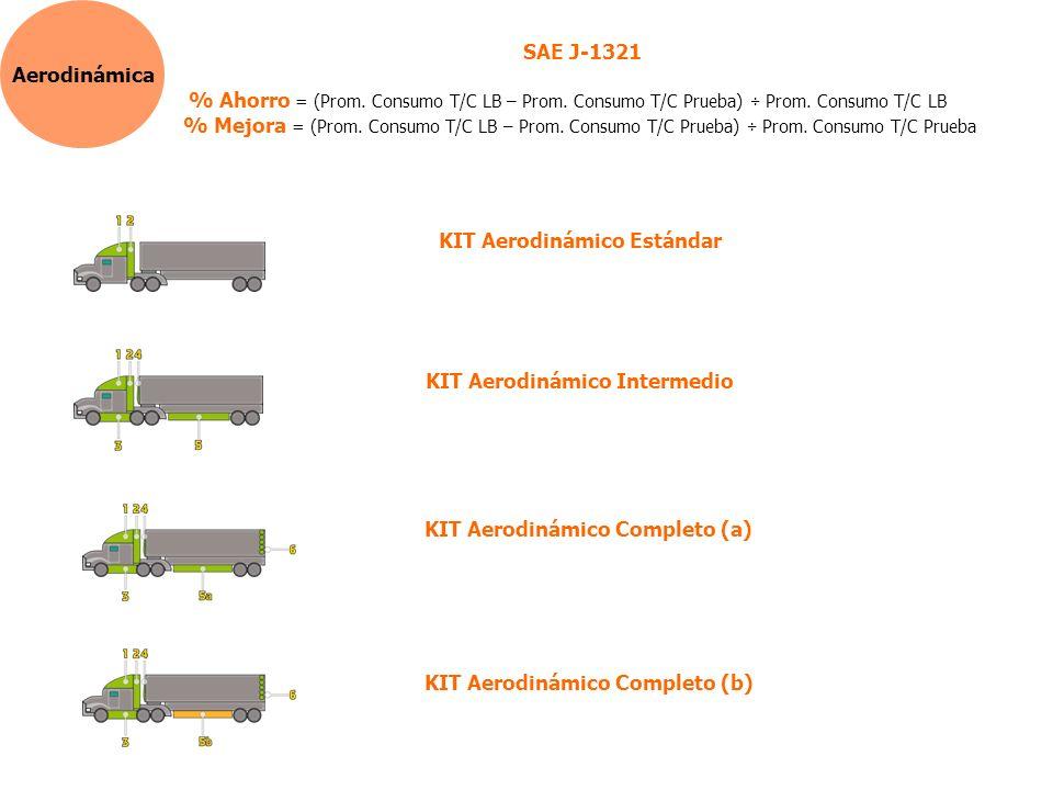Aerodinámica SAE J-1321 % Ahorro = (Prom.Consumo T/C LB – Prom.