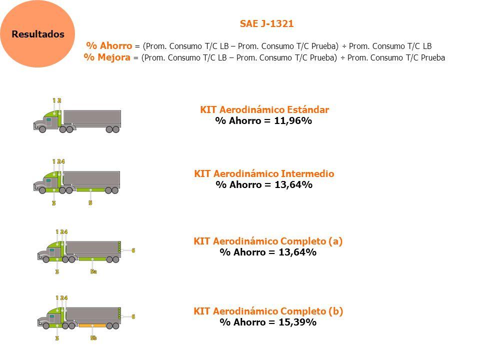 Resultados SAE J-1321 % Ahorro = (Prom.Consumo T/C LB – Prom.