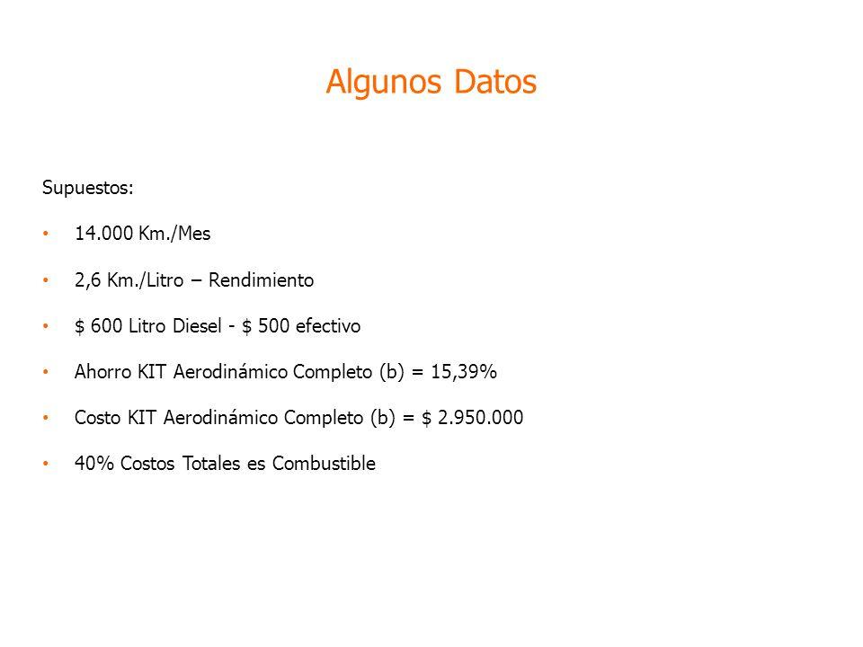Supuestos: 14.000 Km./Mes 2,6 Km./Litro – Rendimiento $ 600 Litro Diesel - $ 500 efectivo Ahorro KIT Aerodinámico Completo (b) = 15,39% Costo KIT Aerodinámico Completo (b) = $ 2.950.000 40% Costos Totales es Combustible Algunos Datos