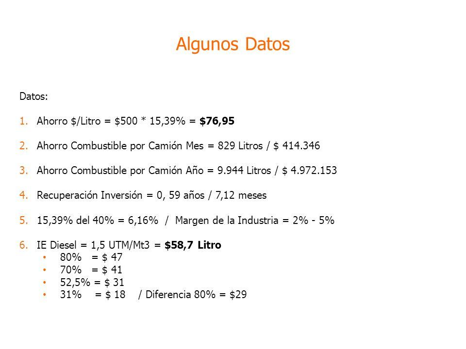 Datos: 1.Ahorro $/Litro = $500 * 15,39% = $76,95 2.Ahorro Combustible por Camión Mes = 829 Litros / $ 414.346 3.Ahorro Combustible por Camión Año = 9.944 Litros / $ 4.972.153 4.Recuperación Inversión = 0, 59 años / 7,12 meses 5.15,39% del 40% = 6,16% / Margen de la Industria = 2% - 5% 6.IE Diesel = 1,5 UTM/Mt3 = $58,7 Litro 80% = $ 47 70% = $ 41 52,5% = $ 31 31% = $ 18 / Diferencia 80% = $29 Algunos Datos