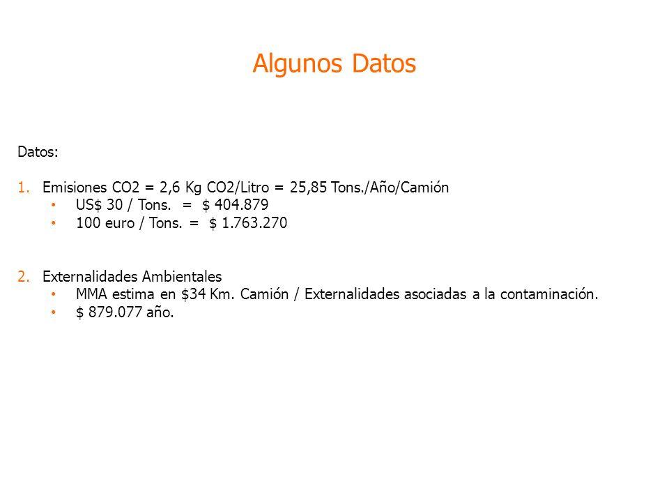 Datos: 1.Emisiones CO2 = 2,6 Kg CO2/Litro = 25,85 Tons./Año/Camión US$ 30 / Tons.