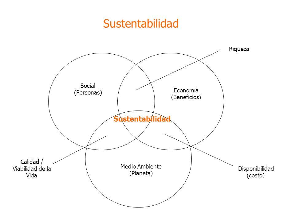 Sustentabilidad Social (Personas) Economía (Beneficios ) Medio Ambiente (Planeta) Riqueza Disponibilidad (costo) Calidad / Viabilidad de la Vida Sustentabilidad