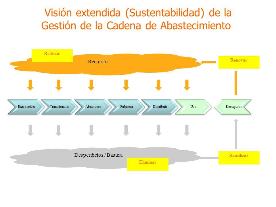 ExtracciónTransformarAbastecerFabricarDistribuirUso Recuperar Recursos Desperdicios / Basura Reducir Reutilizar Renovar Eliminar Visión extendida (Sustentabilidad) de la Gestión de la Cadena de Abastecimiento