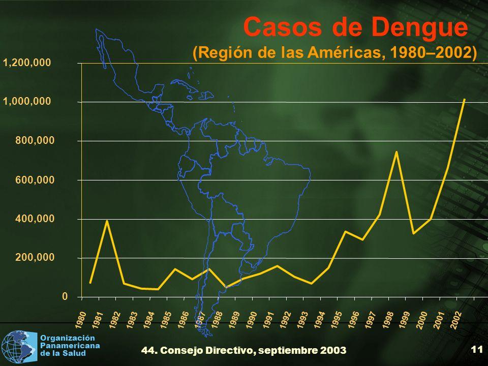 Organización Panamericana de la Salud 44. Consejo Directivo, septiembre 2003 11 0 200,000 400,000 600,000 800,000 1,000,000 1,200,000 1980198119821983