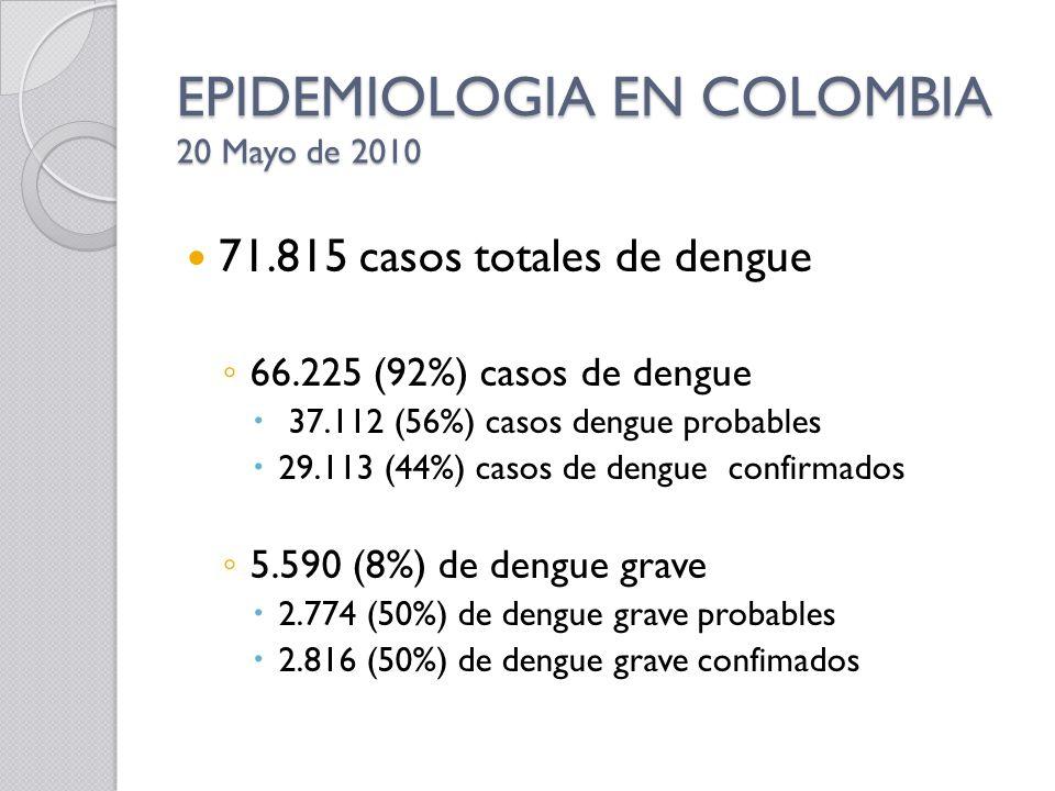 EPIDEMIOLOGIA EN COLOMBIA 20 Mayo de 2010 71.815 casos totales de dengue 66.225 (92%) casos de dengue 37.112 (56%) casos dengue probables 29.113 (44%)