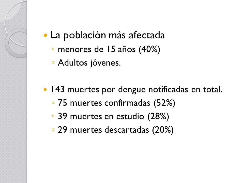 La población más afectada menores de 15 años (40%) Adultos jóvenes. 143 muertes por dengue notificadas en total. 75 muertes confirmadas (52%) 39 muert
