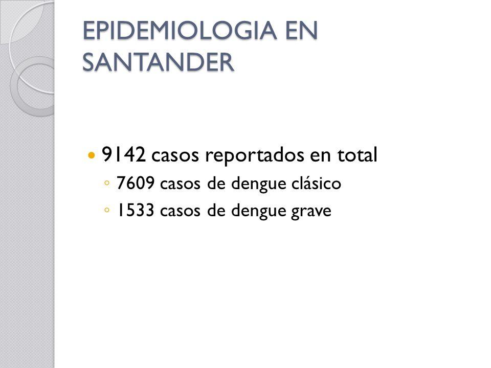 EPIDEMIOLOGIA EN SANTANDER 9142 casos reportados en total 7609 casos de dengue clásico 1533 casos de dengue grave