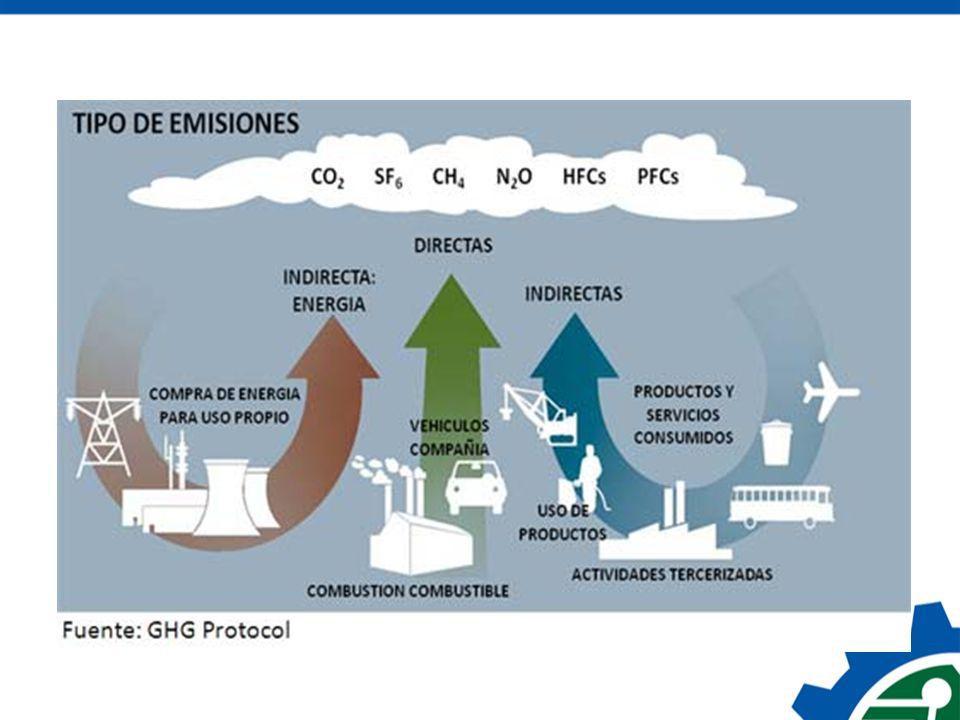 Huella de Carbono Nacional ¿Cómo es la Huella de Carbono de un costarricense.