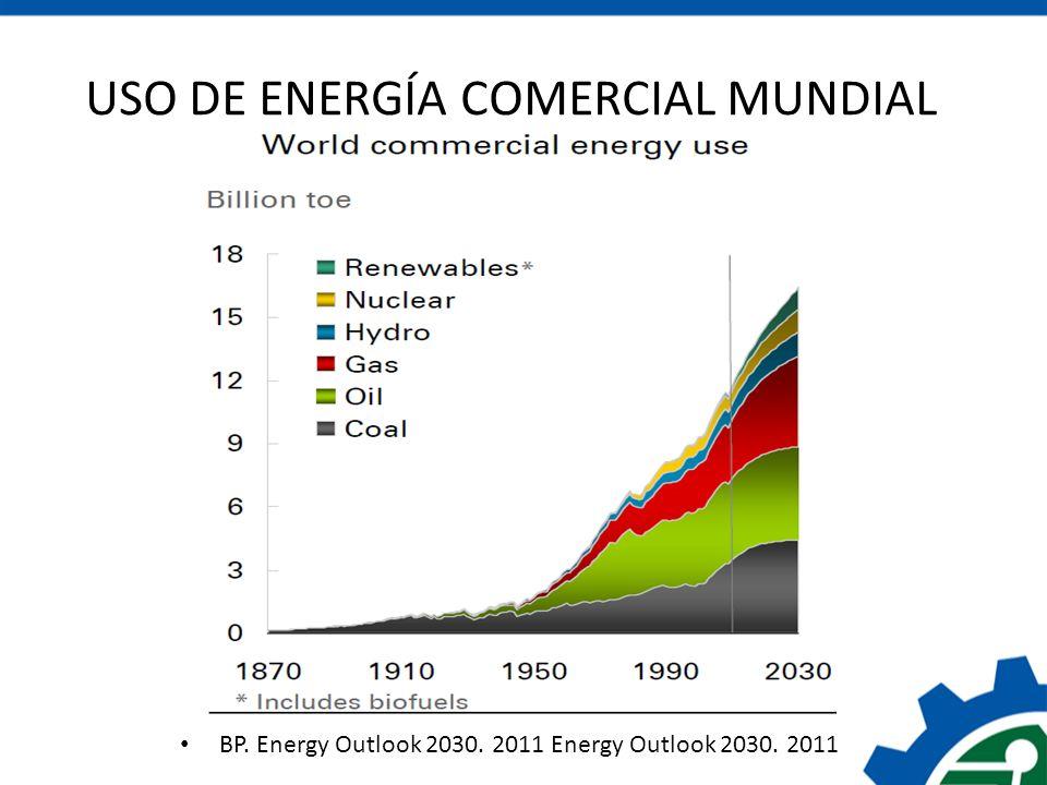 USO DE ENERGÍA COMERCIAL MUNDIAL BP. Energy Outlook 2030. 2011 Energy Outlook 2030. 2011