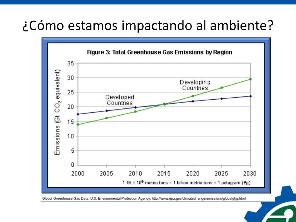 Uso de Energía Comercial en Costa Rica 64% derivados de petróleo 21% electricidad renovable 11% biomasa