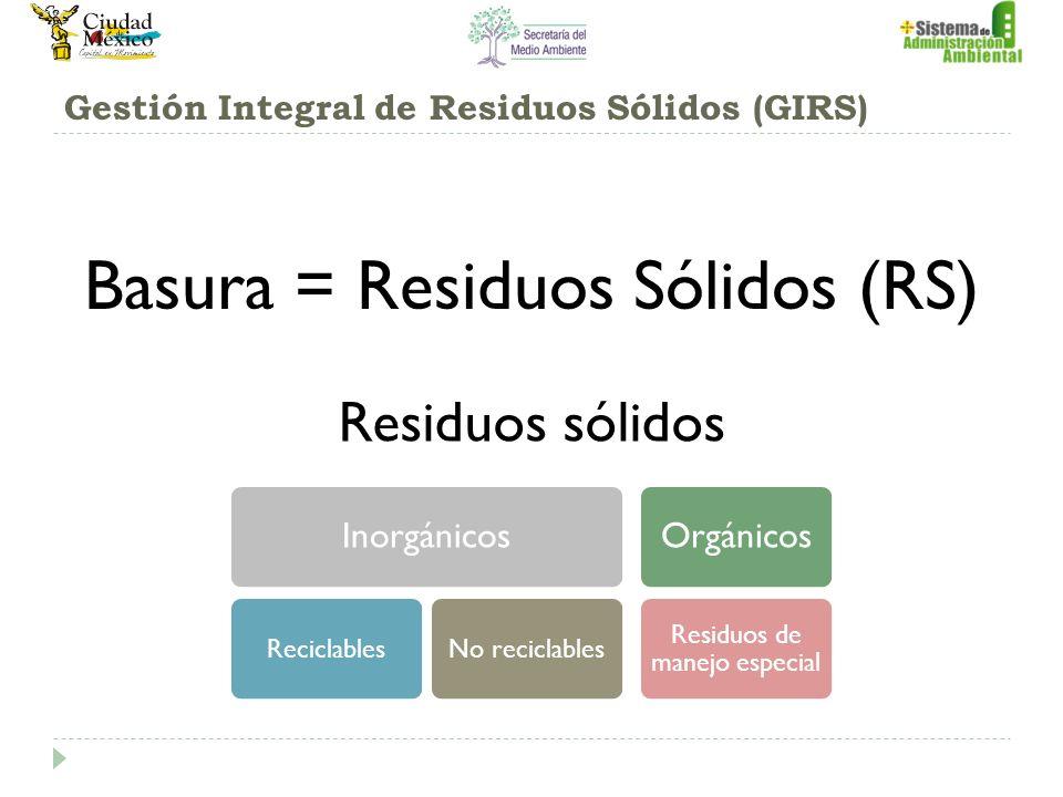 Gestión Integral de Residuos Sólidos (GIRS) Basura = Residuos Sólidos (RS) Residuos sólidos Inorgánicos ReciclablesNo reciclables Orgánicos Residuos de manejo especial