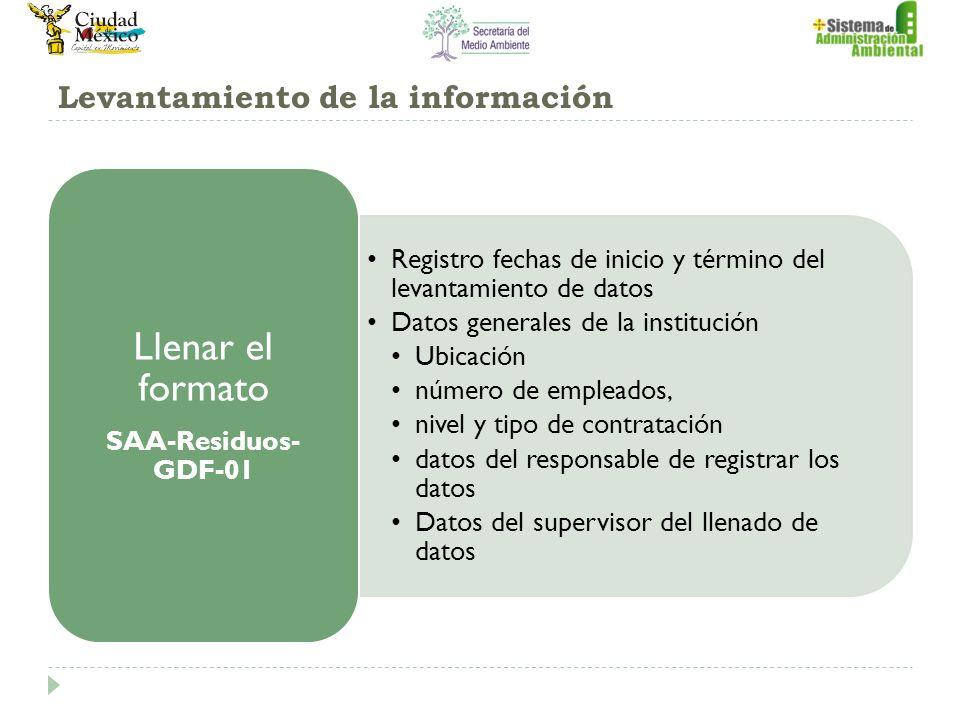 Levantamiento de la información Registro fechas de inicio y término del levantamiento de datos Datos generales de la institución Ubicación número de e