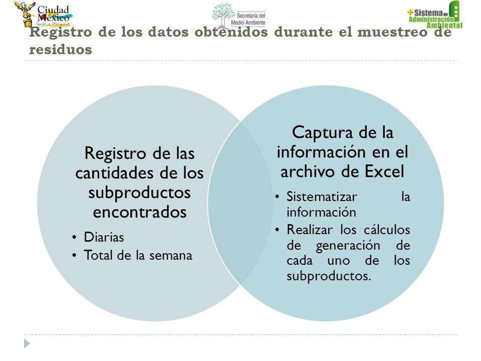 Registro de los datos obtenidos durante el muestreo de residuos Registro de las cantidades de los subproductos encontrados Diarias Total de la semana