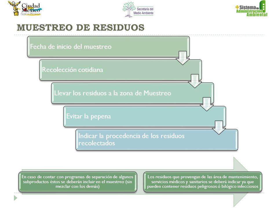 MUESTREO DE RESIDUOS Fecha de inicio del muestreoRecolección cotidianaLlevar los residuos a la zona de MuestreoEvitar la pepena Indicar la procedencia