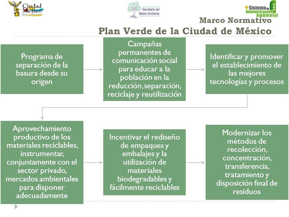 Marco Normativo Plan Verde de la Ciudad de México Programa de separación de la basura desde su origen Campañas permanentes de comunicación social para