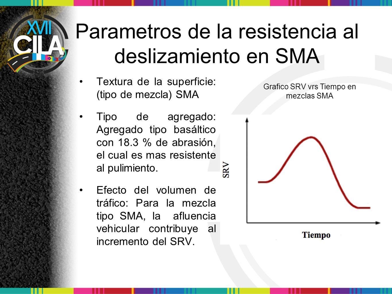 Parametros de la resistencia al deslizamiento en SMA Textura de la superficie: (tipo de mezcla) SMA Tipo de agregado: Agregado tipo basáltico con 18.3