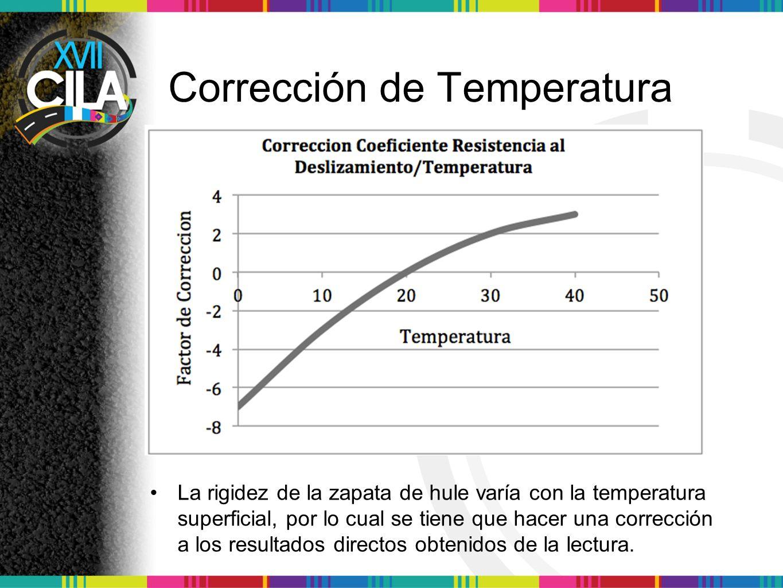 Corrección de Temperatura La rigidez de la zapata de hule varía con la temperatura superficial, por lo cual se tiene que hacer una corrección a los re