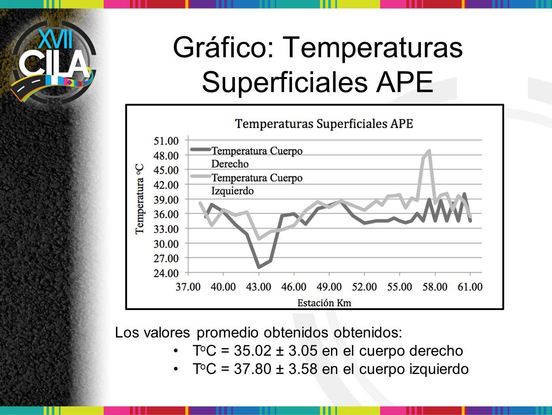 Gráfico: Temperaturas Superficiales APE Los valores promedio obtenidos obtenidos: T o C = 35.02 ± 3.05 en el cuerpo derecho T o C = 37.80 ± 3.58 en el