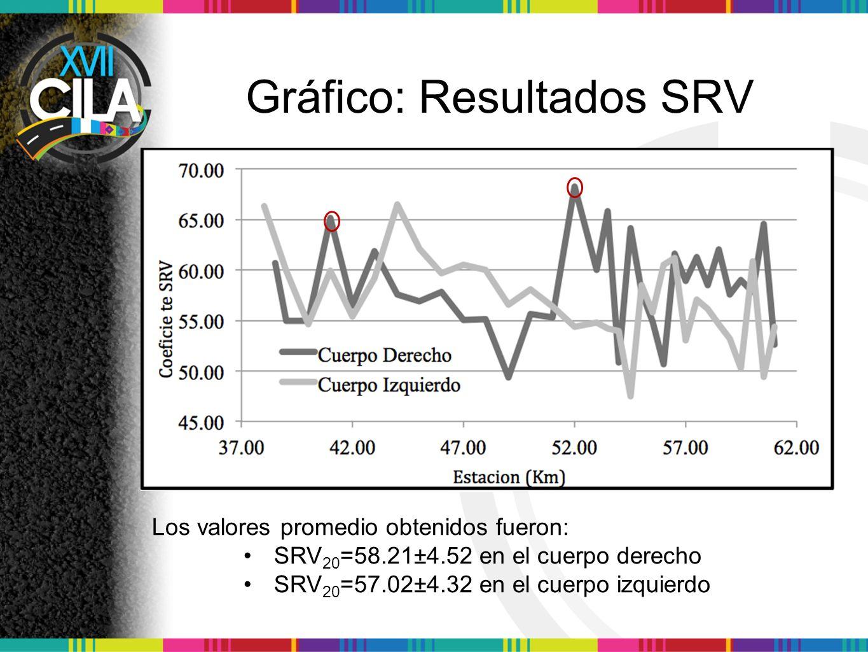 Gráfico: Resultados SRV Los valores promedio obtenidos fueron: SRV 20 =58.21±4.52 en el cuerpo derecho SRV 20 =57.02±4.32 en el cuerpo izquierdo