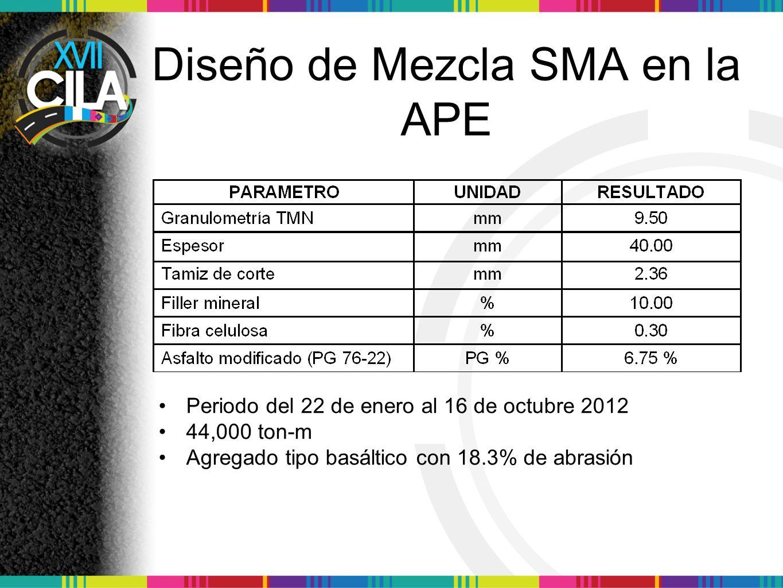 Diseño de Mezcla SMA en la APE Periodo del 22 de enero al 16 de octubre 2012 44,000 ton-m Agregado tipo basáltico con 18.3% de abrasión
