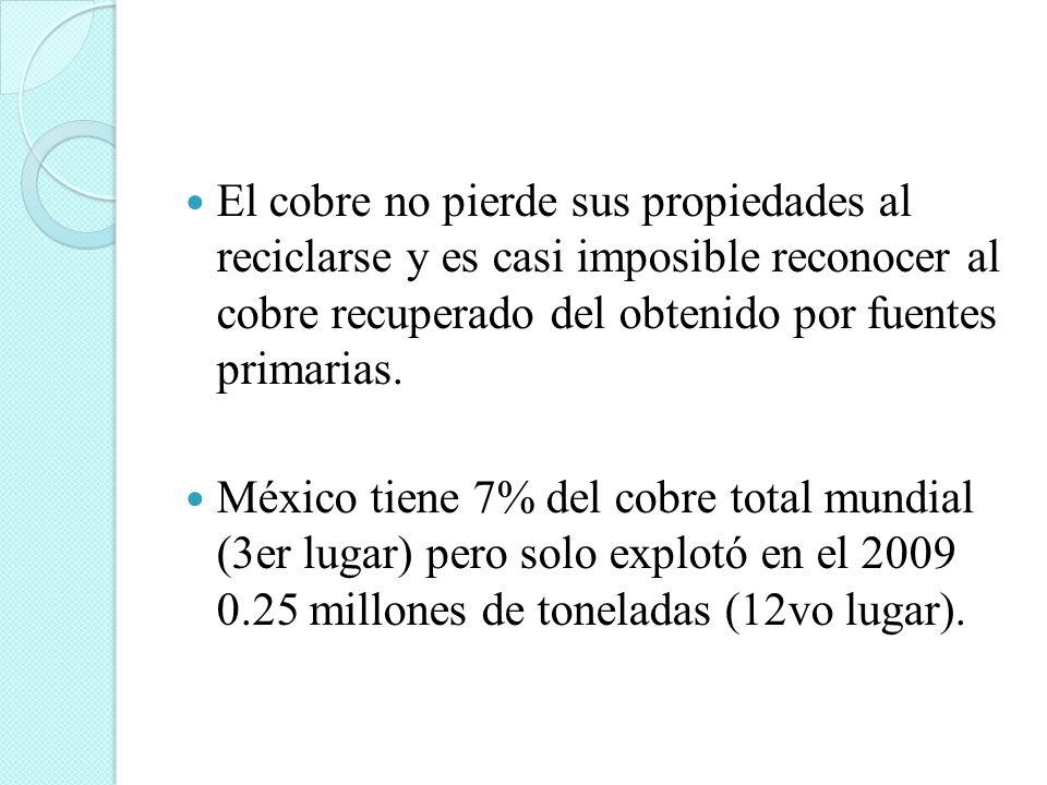 El cobre no pierde sus propiedades al reciclarse y es casi imposible reconocer al cobre recuperado del obtenido por fuentes primarias. México tiene 7%