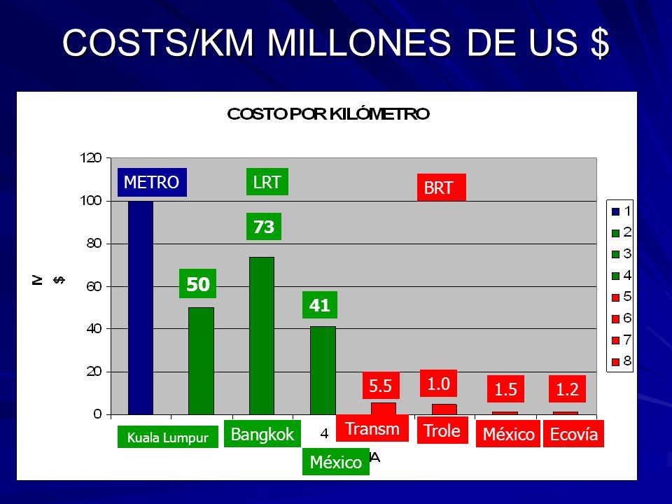 COSTS/KM MILLONES DE US $ METRO LRT BRT Kuala Lumpur 73 México 50 Bangkok 41 Transm Trole MéxicoEcovía 5.5 1.0 1.51.2