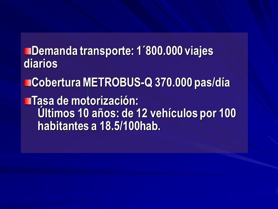 Demanda transporte: 1´800.000 viajes diarios Cobertura METROBUS-Q 370.000 pas/día Tasa de motorización: Últimos 10 años: de 12 vehículos por 100 habitantes a 18.5/100hab.