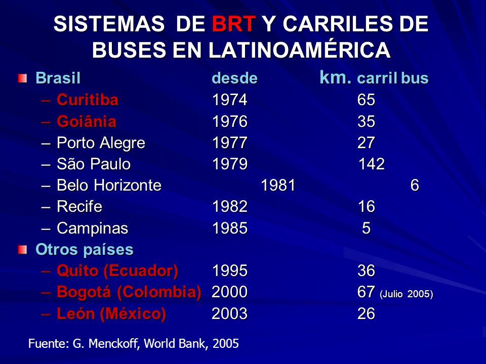 SISTEMAS DE BRT Y CARRILES DE BUSES EN LATINOAMÉRICA Brasildesde km.