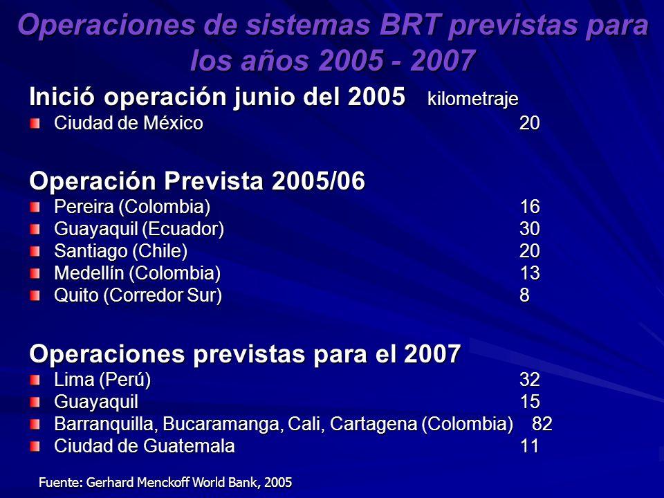 Operaciones de sistemas BRT previstas para los años 2005 - 2007 Inició operación junio del 2005 kilometraje Ciudad de México 20 Operación Prevista 2005/06 Pereira (Colombia) 16 Guayaquil (Ecuador) 30 Santiago (Chile) 20 Medellín (Colombia) 13 Quito (Corredor Sur) 8 Operaciones previstas para el 2007 Lima (Perú) 32 Guayaquil 15 Barranquilla, Bucaramanga, Cali, Cartagena (Colombia) 82 Ciudad de Guatemala 11 Fuente: Gerhard Menckoff World Bank, 2005