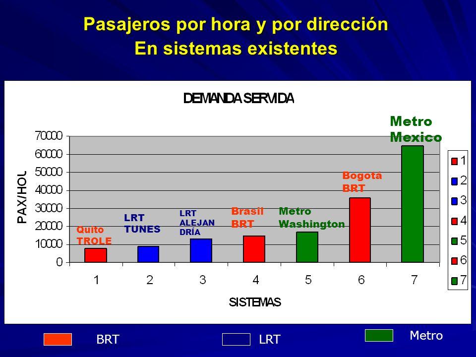 Pasajeros por hora y por dirección En sistemas existentes Metro LRT Quito TROLE Brasil BRT Bogotá BRT LRT TUNES BRT LRT ALEJAN DRÍA Metro Washington Metro Mexico