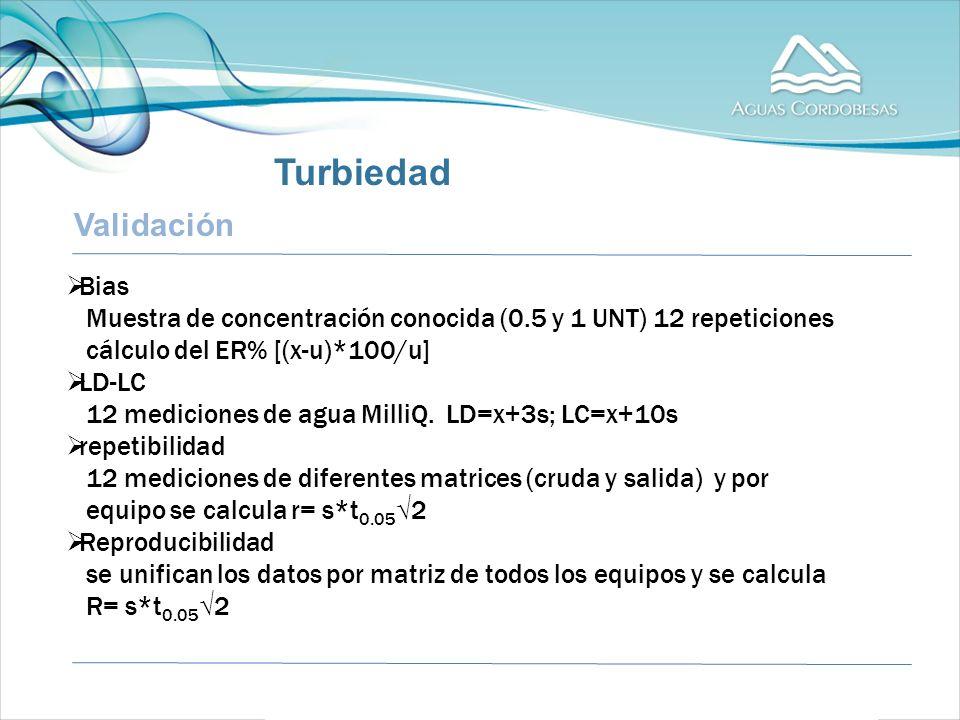 Validación Bias Muestra de concentración conocida (0.5 y 1 UNT) 12 repeticiones cálculo del ER% [(x-u)*100/u] LD-LC 12 mediciones de agua MilliQ.