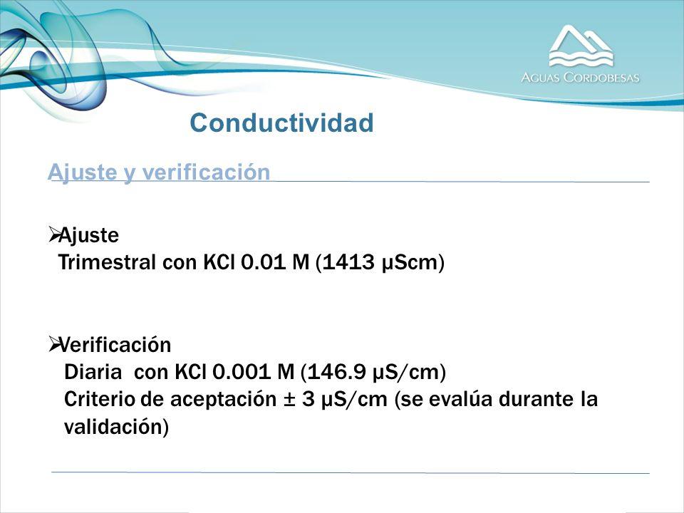 Ajuste y verificación Ajuste Trimestral con KCl 0.01 M (1413 µScm) Verificación Diaria con KCl 0.001 M (146.9 µS/cm) Criterio de aceptación ± 3 µS/cm (se evalúa durante la validación) Conductividad