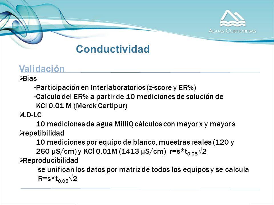 Validación Bias -Participación en Interlaboratorios (z-score y ER%) -Cálculo del ER% a partir de 10 mediciones de solución de KCl 0.01 M (Merck Certipur) LD-LC 10 mediciones de agua MilliQ cálculos con mayor x y mayor s repetibilidad 10 mediciones por equipo de blanco, muestras reales (120 y 260 µS/cm) y KCl 0.01M (1413 µS/cm) r=s*t 0.05 2 Reproducibilidad se unifican los datos por matriz de todos los equipos y se calcula R=s*t 0.05 2 Conductividad