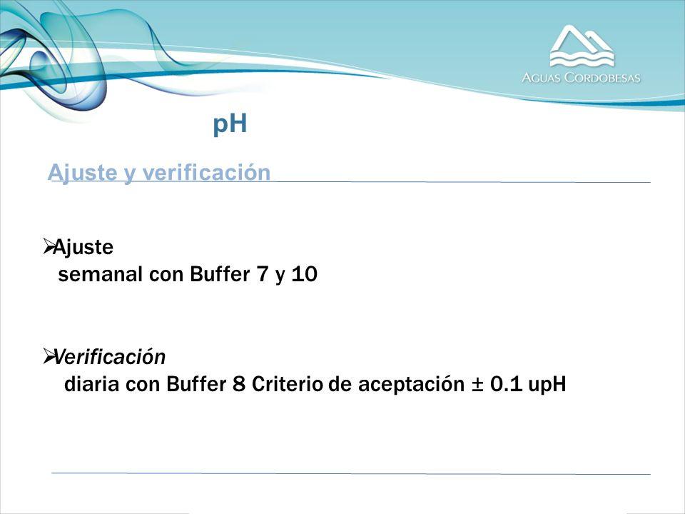 Ajuste y verificación Ajuste semanal con Buffer 7 y 10 Verificación diaria con Buffer 8 Criterio de aceptación ± 0.1 upH pH