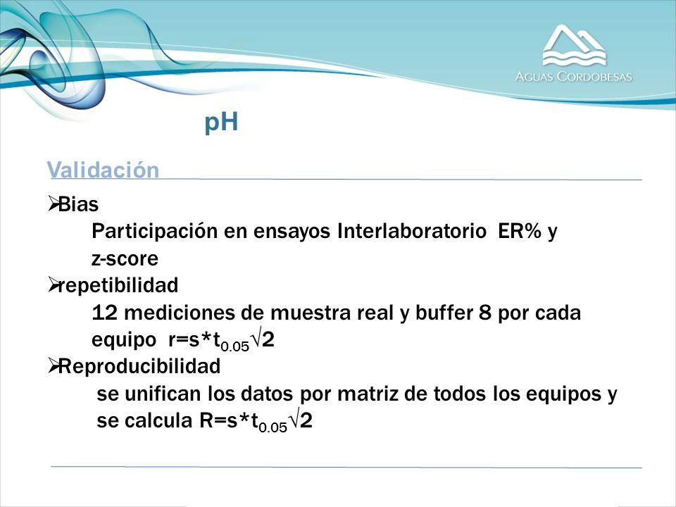 Validación Bias Participación en ensayos Interlaboratorio ER% y z-score repetibilidad 12 mediciones de muestra real y buffer 8 por cada equipo r=s*t 0.05 2 Reproducibilidad se unifican los datos por matriz de todos los equipos y se calcula R=s*t 0.05 2 pH