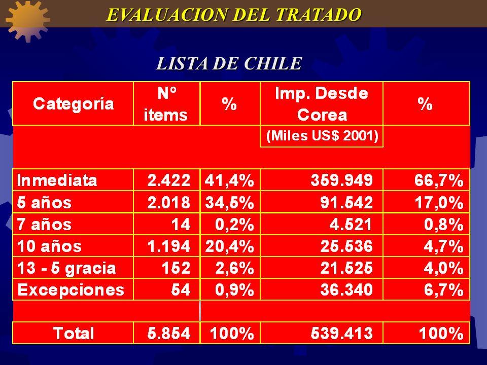 LISTA DE CHILE EVALUACION DEL TRATADO
