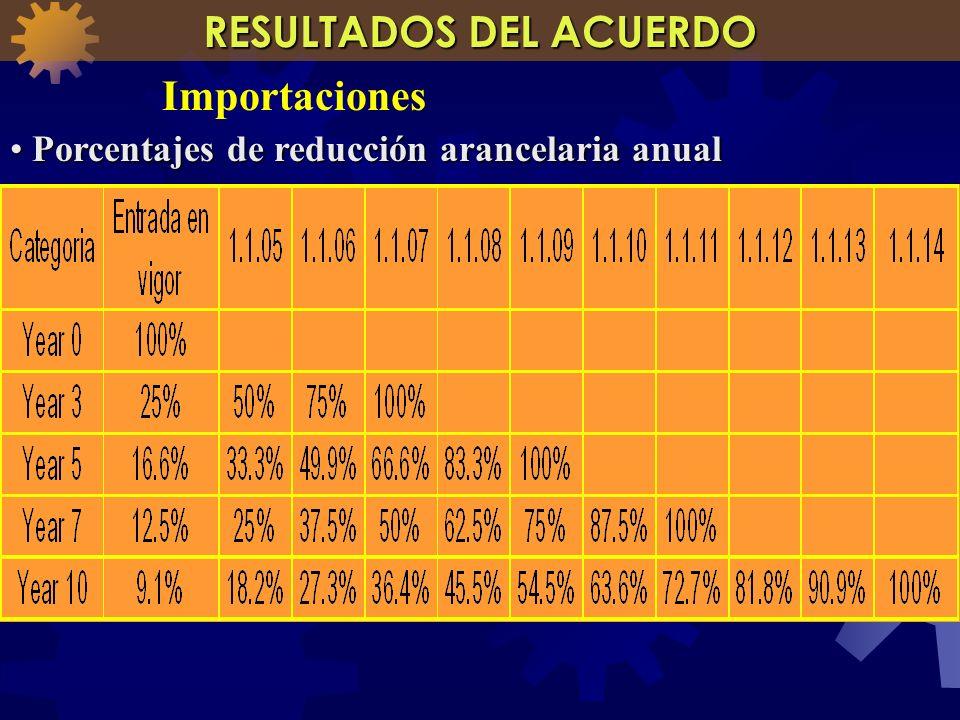 Porcentajes de reducción arancelaria anual Porcentajes de reducción arancelaria anual RESULTADOS DEL ACUERDO Importaciones