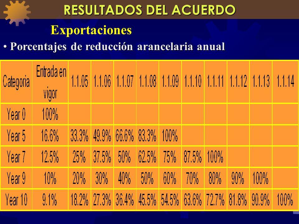Porcentajes de reducción arancelaria anual Porcentajes de reducción arancelaria anual RESULTADOS DEL ACUERDO Exportaciones